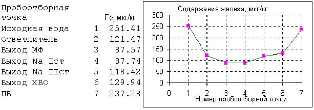 Инструкция По Водно-Химическому Режиму